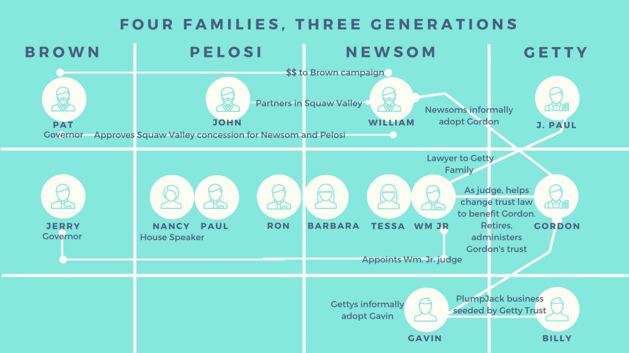 4 Families 3 Generations